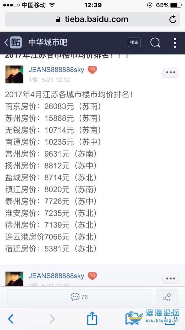 看看我们大盐城房价在江苏省排名第几